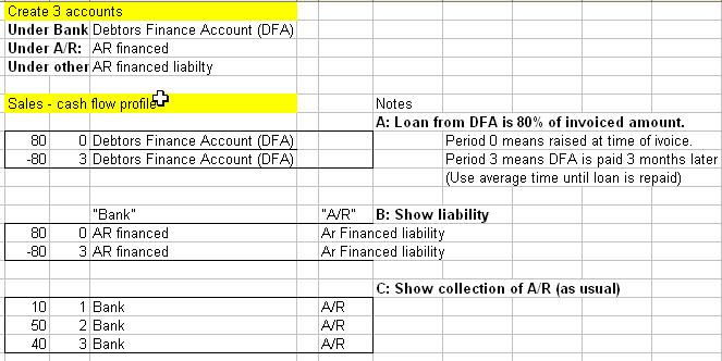 Possible cash flow assumptions to budget debtors finance