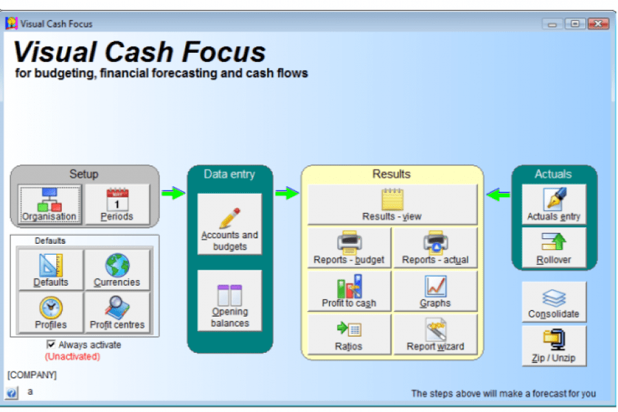 Central navigation map of Visual Cash Focus business budgeting software